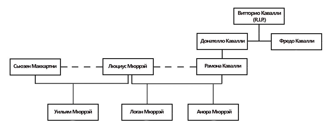 Семейное древо Кавалли-Мюррей