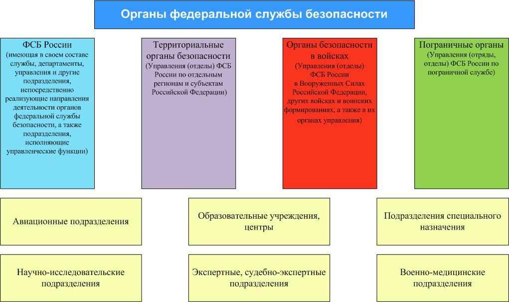 Структура органов федеральной службы безопасности