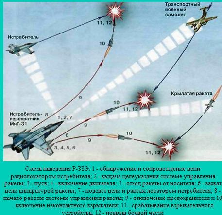 Р-33 - управляемая ракета большой дальности HcxTW